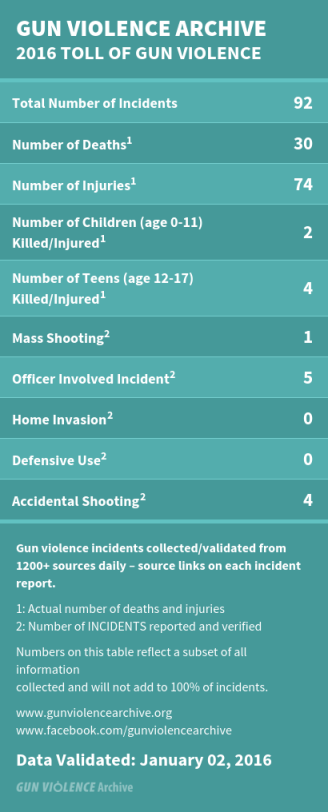 Source: http://www.gunviolencearchive.org/
